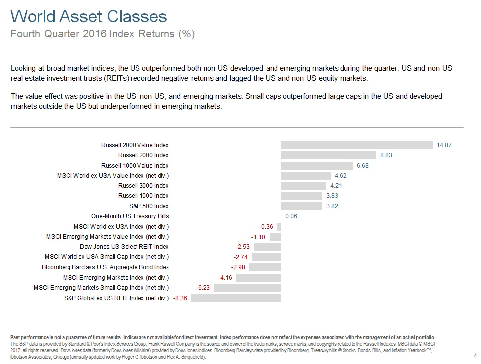 Q416 World Asset Classes.jpg