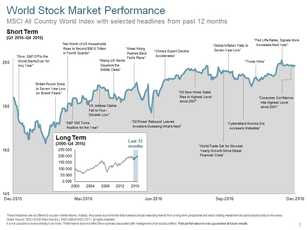 Q416 World Stock Market Performance Short Term.jpg