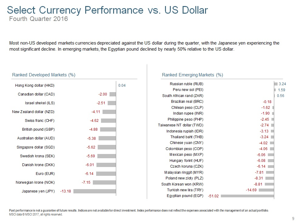 Q416 Select Currency Performance vs Dollar.jpg