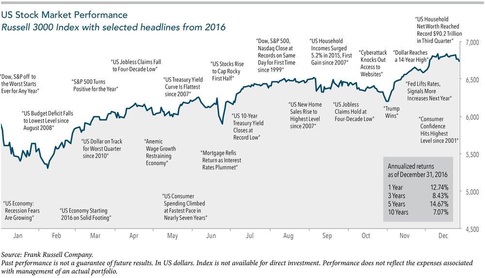 US Stock Performance 2016.jpg