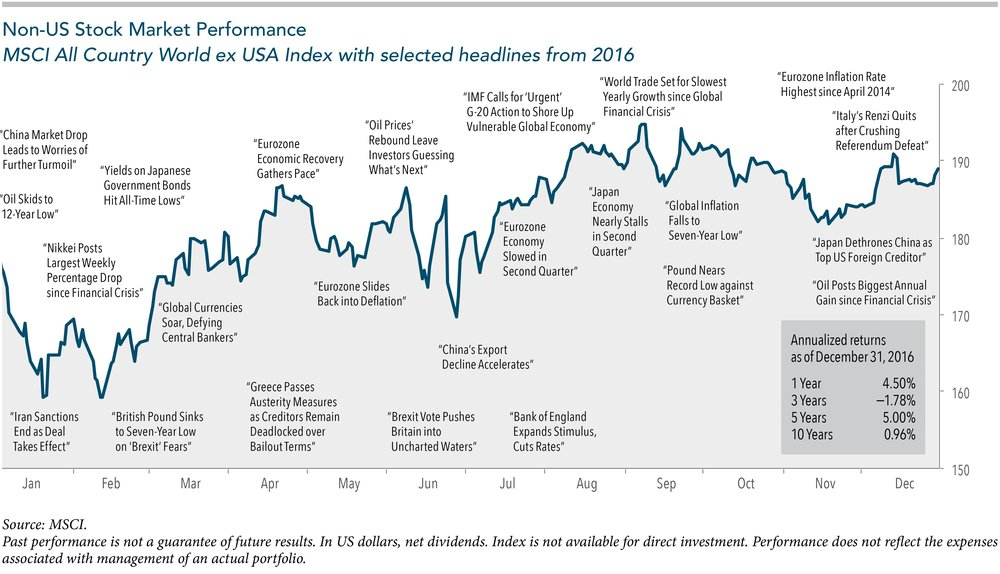 Non-US Stock Performance 2016.jpg