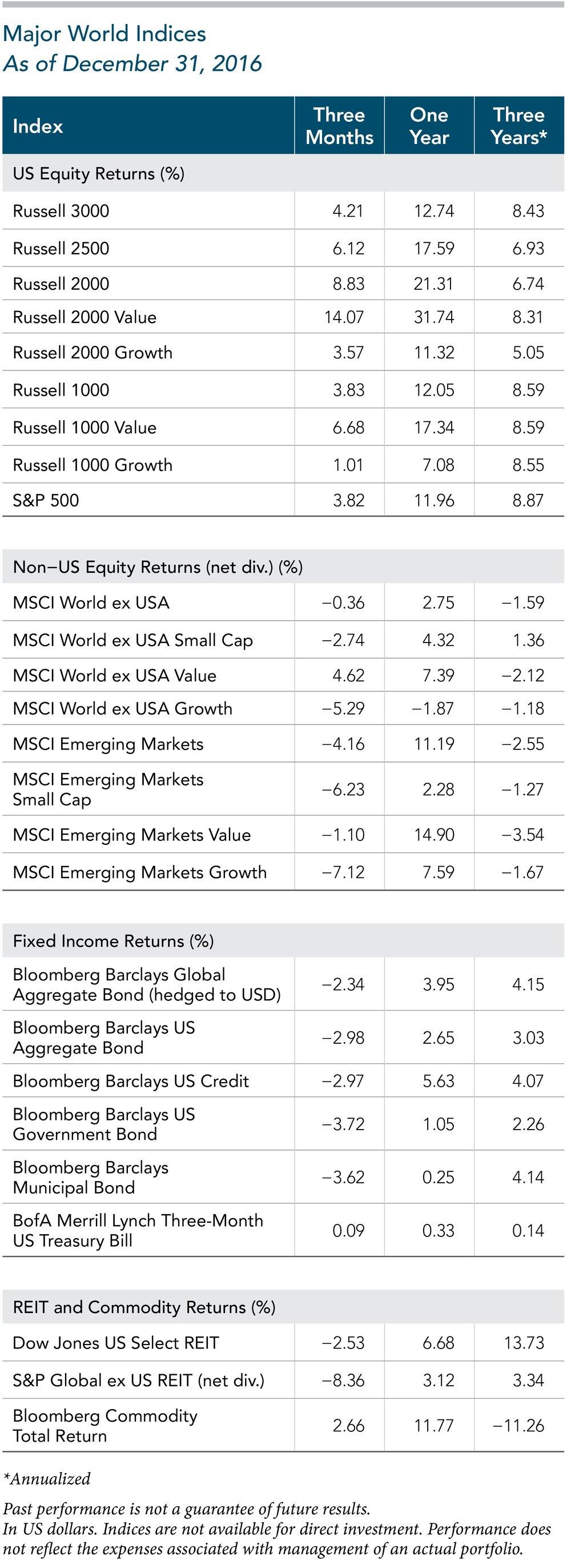 World Market Indices 2016.jpg