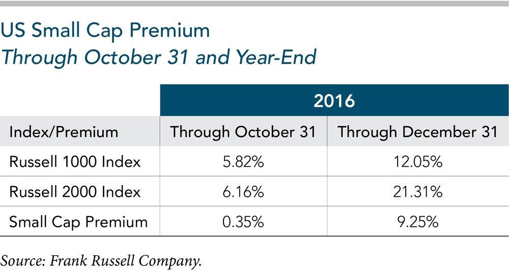Small Cap Premium 2016.jpg
