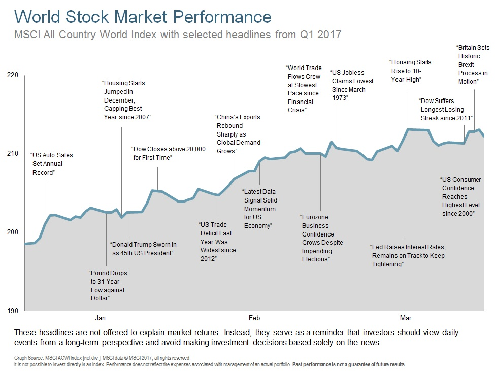 Q117 World Stock Performance.jpg
