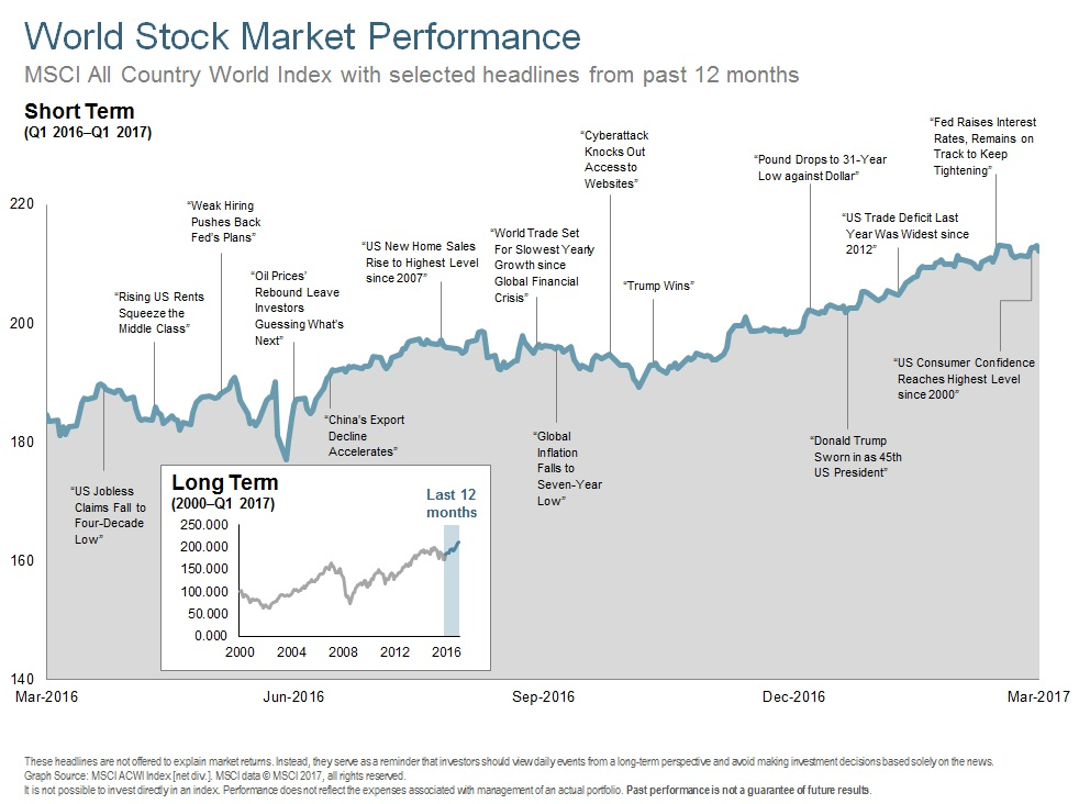 Q117 World Stock Performance - Short Term.jpg