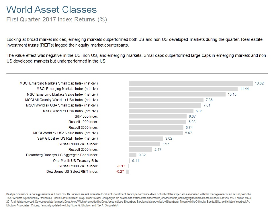 Q117 World Asset Classes.jpg