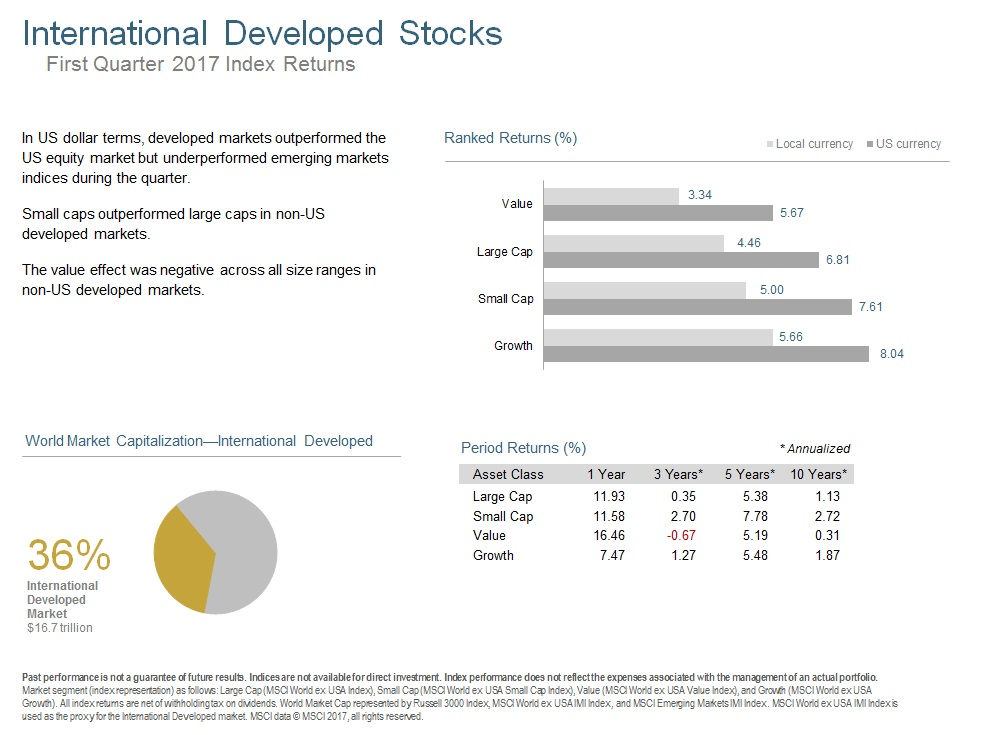 Q117 International Developed Stocks.jpg