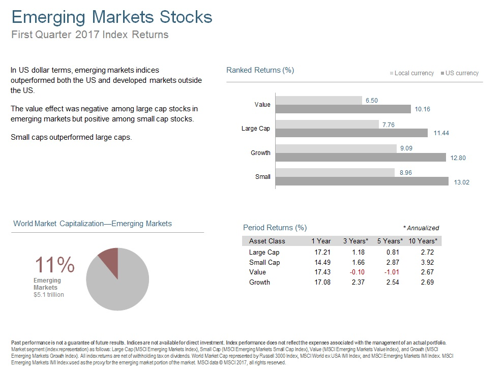 Q117 Emerging Markets Stocks.jpg