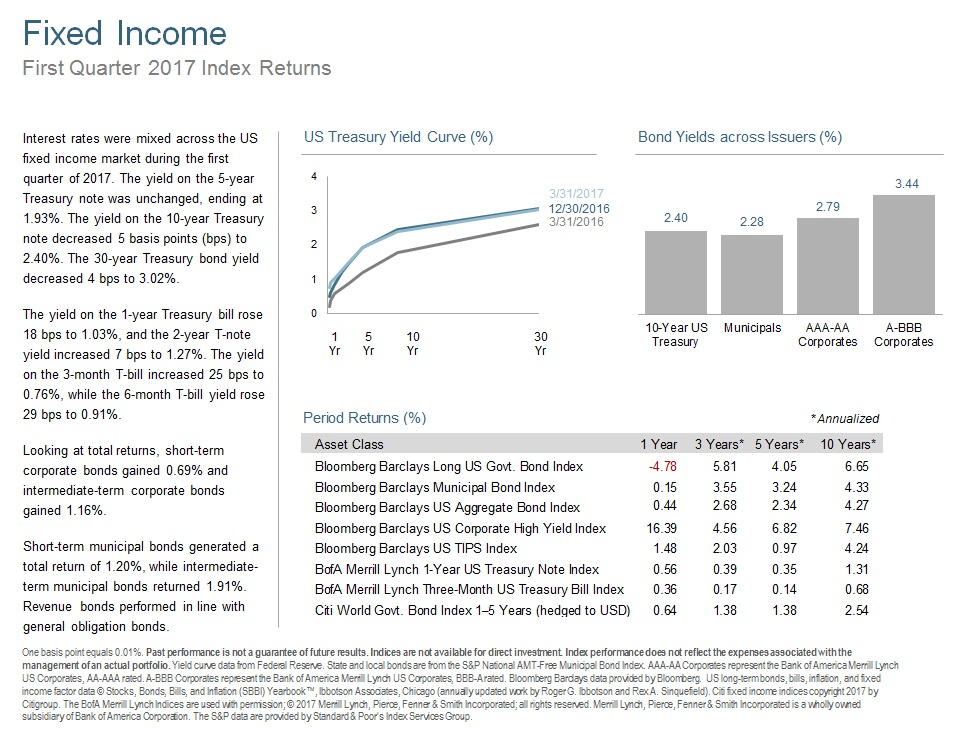 Q117 Fixed Income.jpg