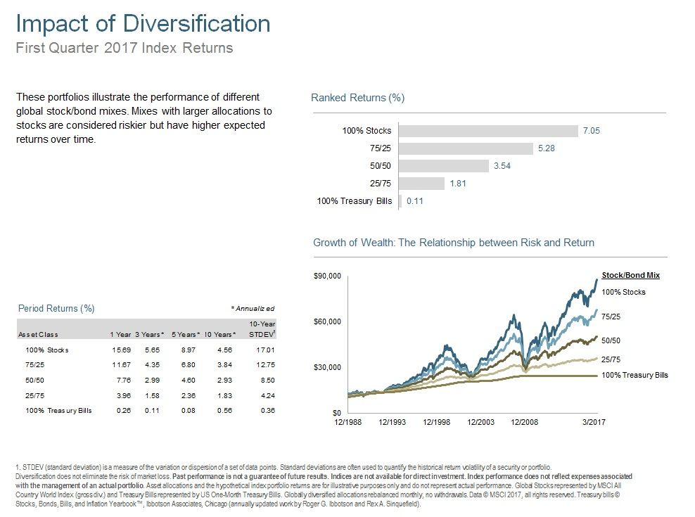Q117 Impact of Diversification.jpg