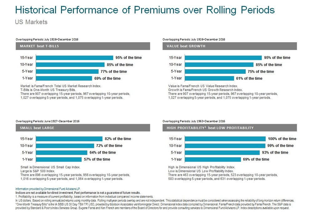 Historical Premiums over Rolling Periods US 2017.jpg