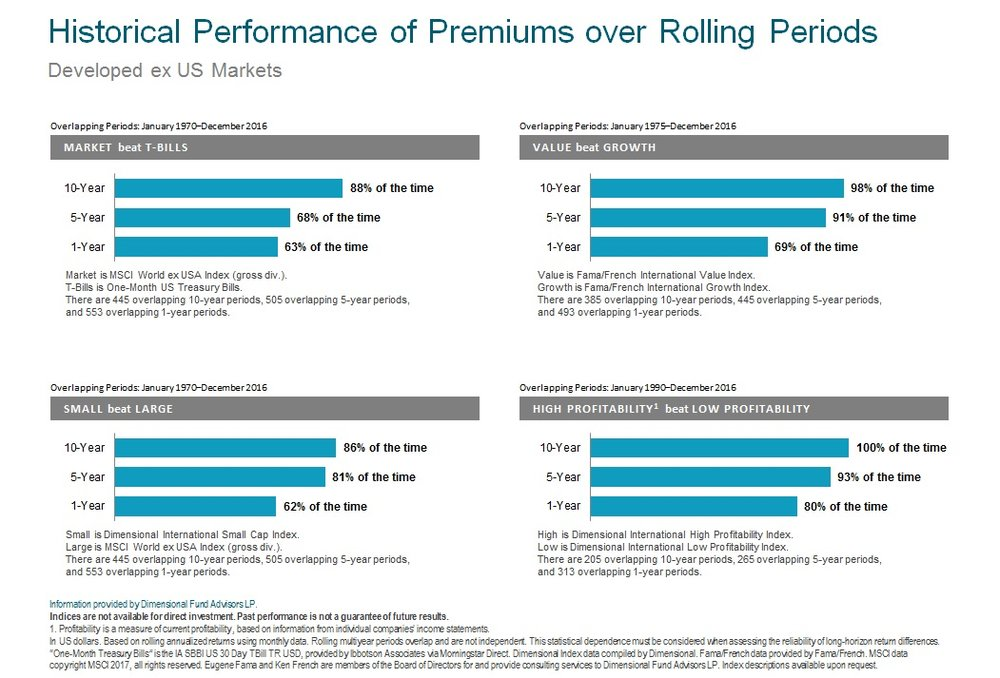 Historical Premiums over Rolling Periods ex US 2017.jpg