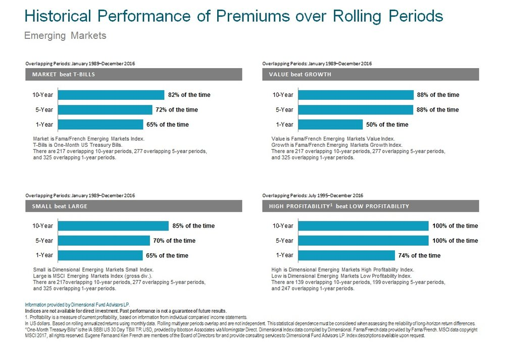 Historical Premiums over Rolling Periods Emerging Markets 2017.jpg