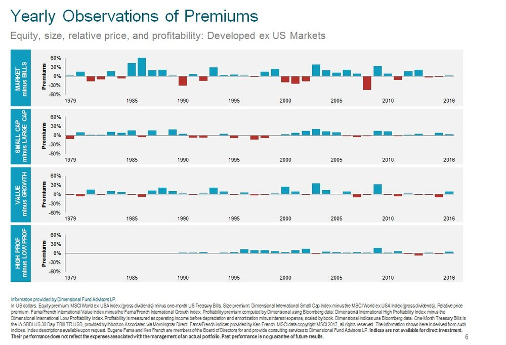 Yearly Observations of Premiums ex US 2017.jpg