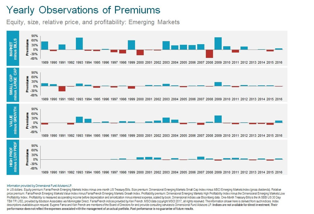 Yearly Observations of Premiums Emerging 2017.jpg