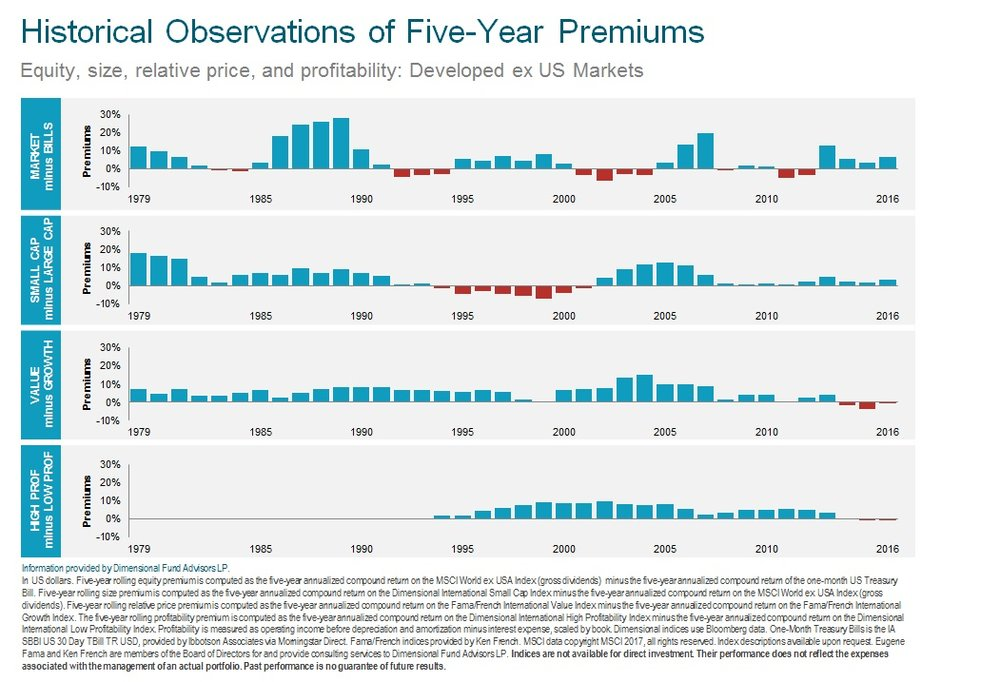 Historical 5 Yr Premium Performance ex US 2017.jpg
