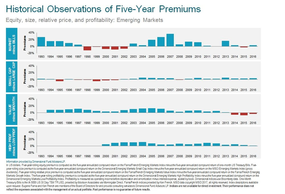 Historical 5 Yr Premium Performance Emerging 2017.jpg
