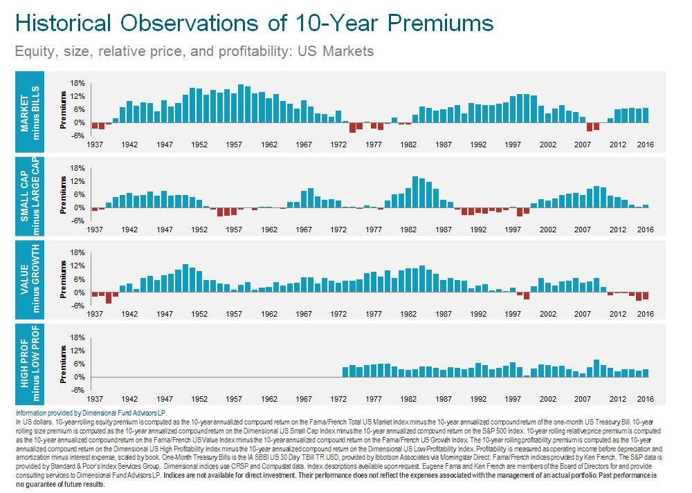 Historical 10 Yr Premium Performance 2017.jpg