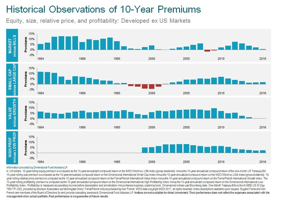 Historical 10 Yr Premium Performance ex US 2017.jpg