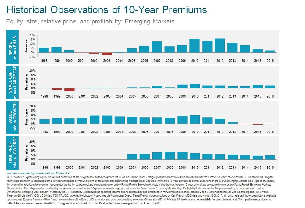 Historical 10 Yr Premium Performance Emerging 2017.jpg