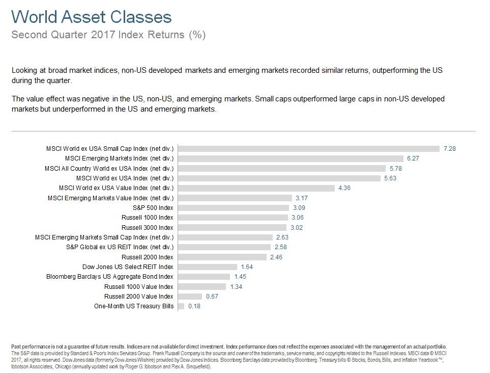 Q217 World Asset Classes.jpg