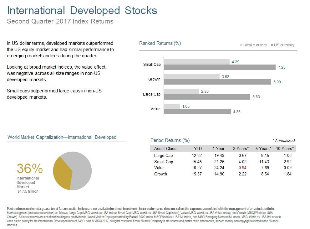Q217 International Developed Stocks.jpg