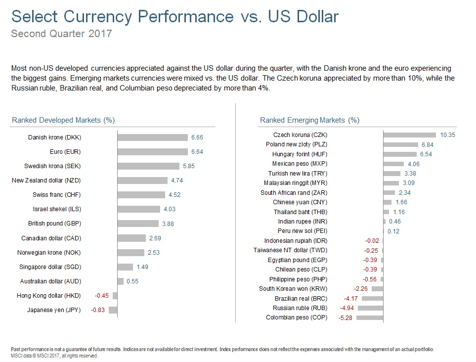 Q217 Select Currency Performance.jpg