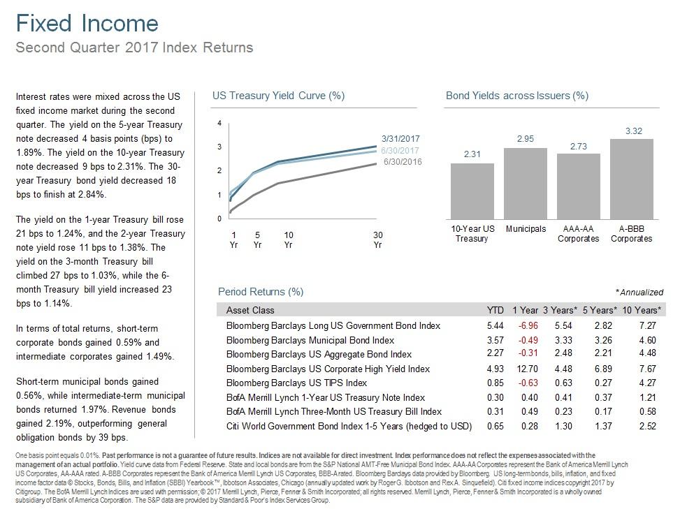 Q217 Fixed Income.jpg