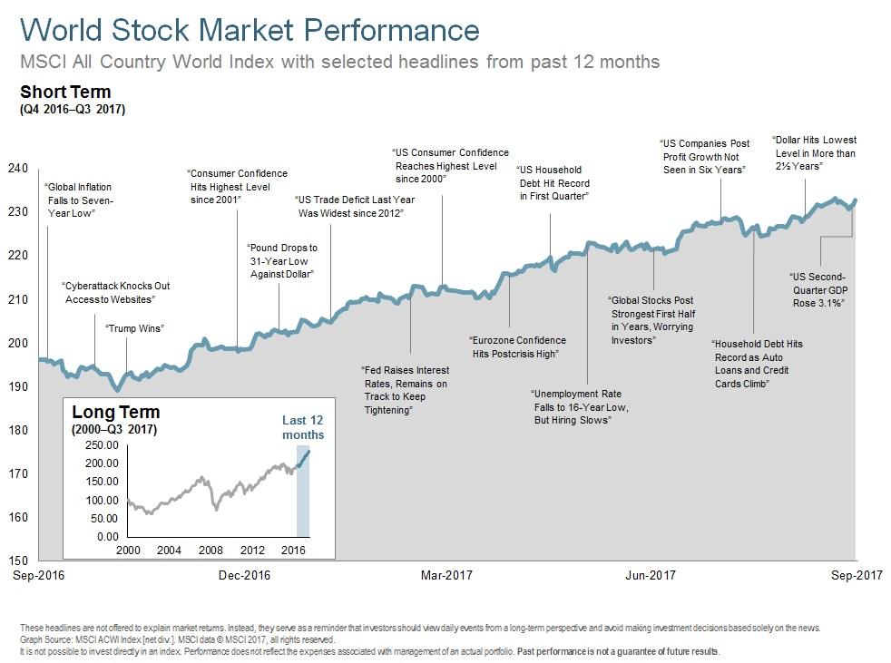Q317 World Stock Market Performance - Long Term.jpg