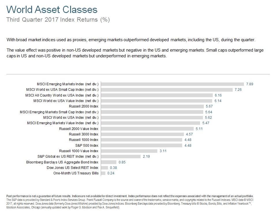 Q317 World Asset Classes.jpg