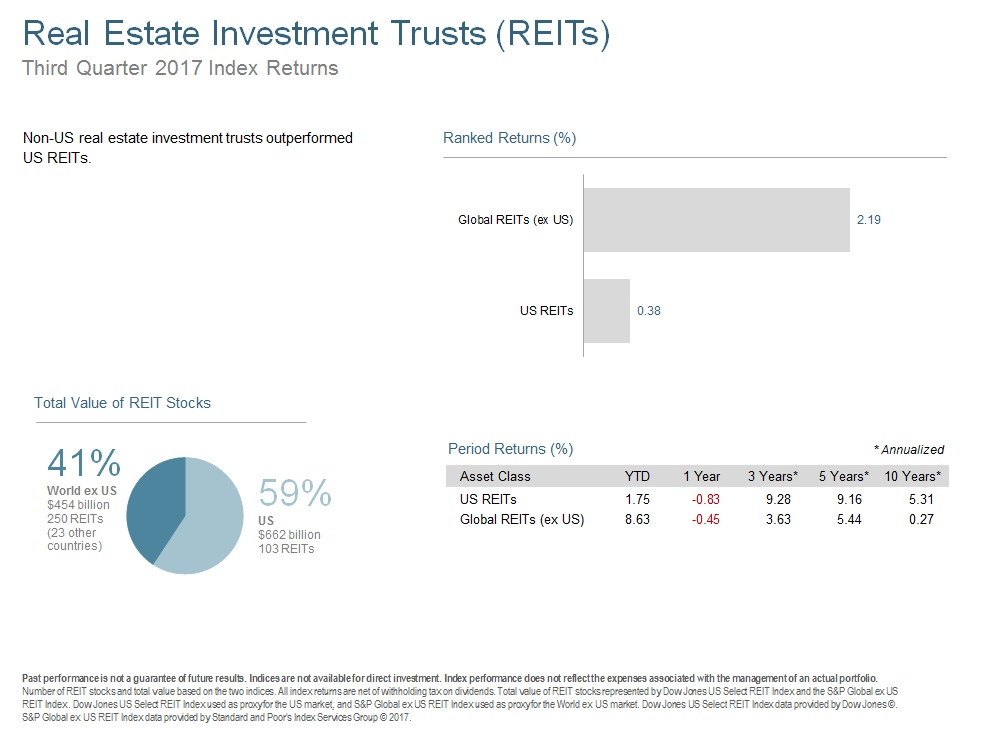 Q317 Real Estate Investment Trusts.jpg
