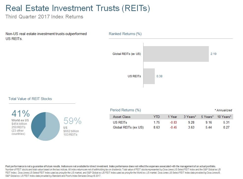Q317 Real Estate Investment Trusts.jpg