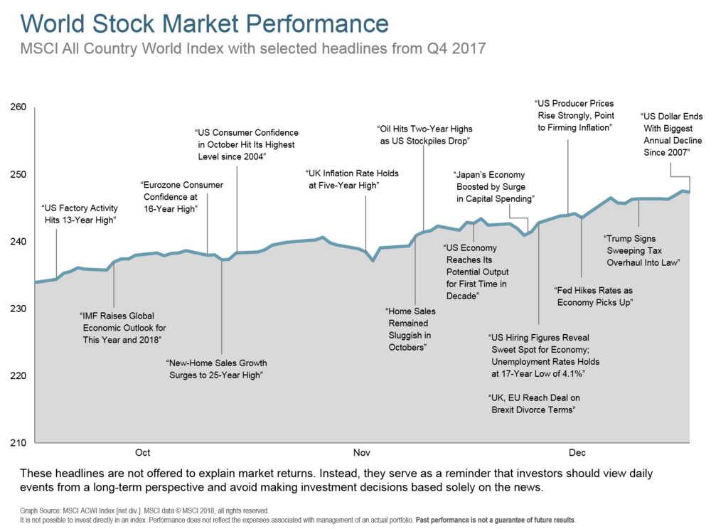 Q417 World Stock Performance.png