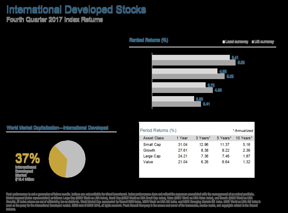 Q417 International Developed Stocks.png