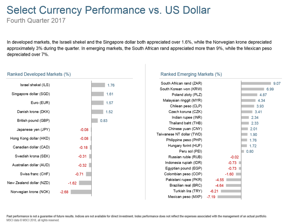 Q417 Select Currency Performance.png