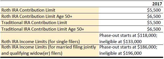 Roth Limits.JPG