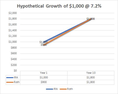 Hypo $1000 at 7.2%.png