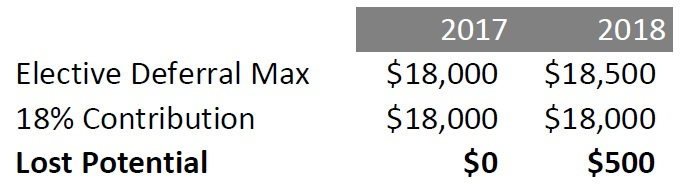 2017-18 401k Contribution Comparison.jpg