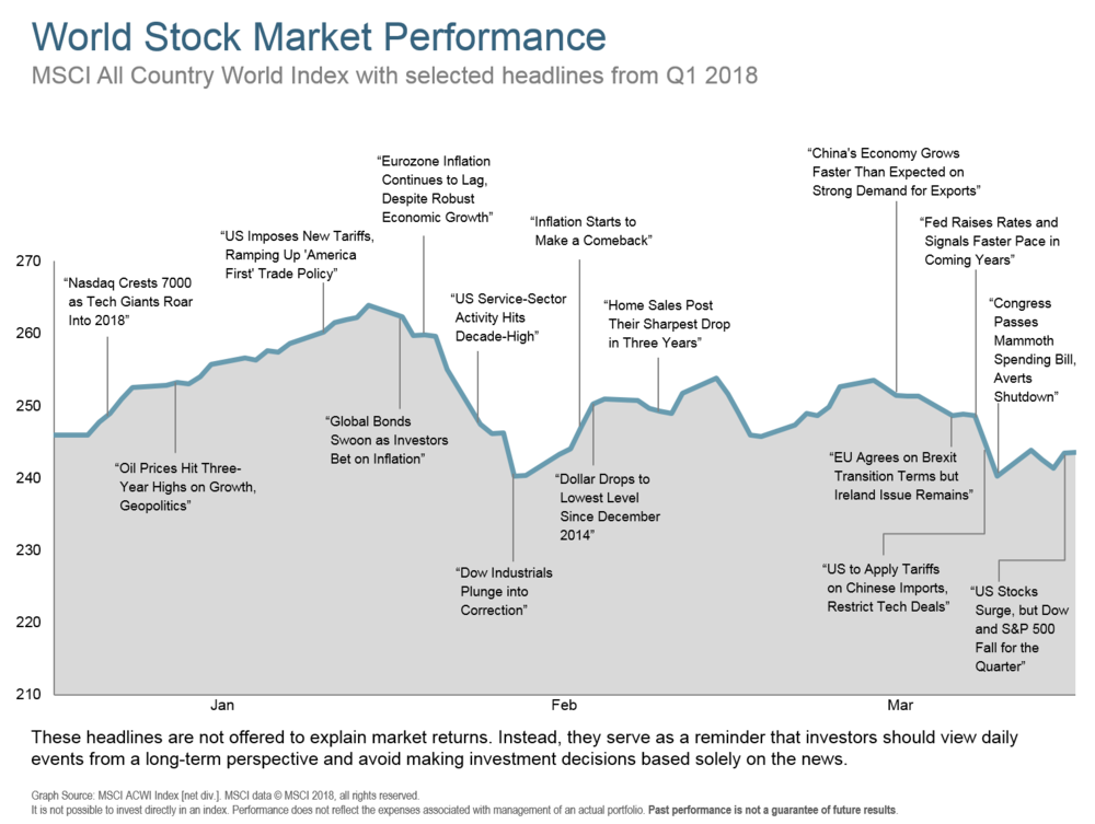 Q118 World Stock Market Performance.png