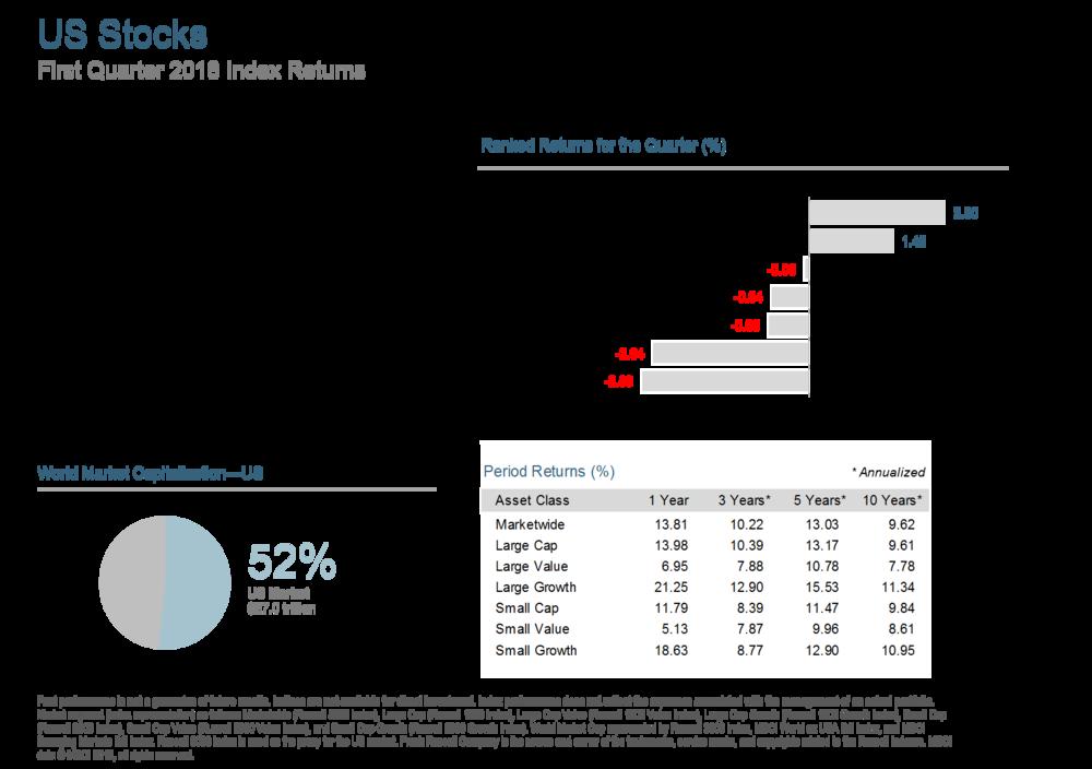 Q118 US Markets.png