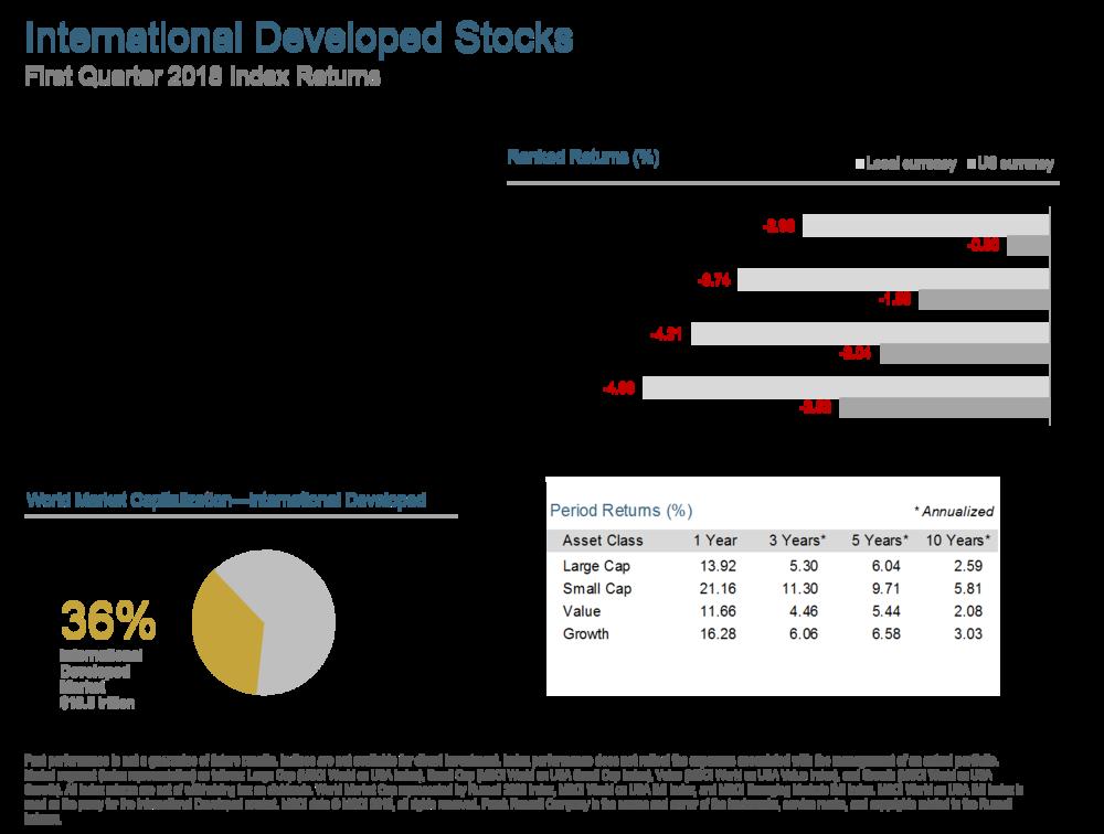 Q118 International Developed Stocks.png