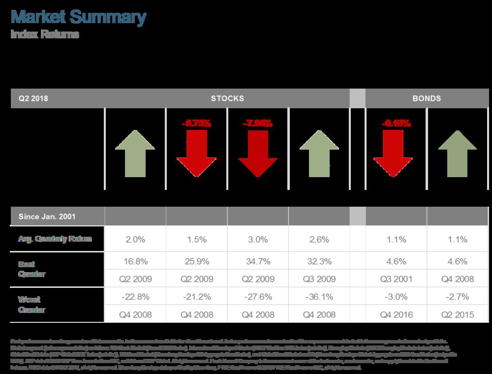 Q218 Market Summary.png
