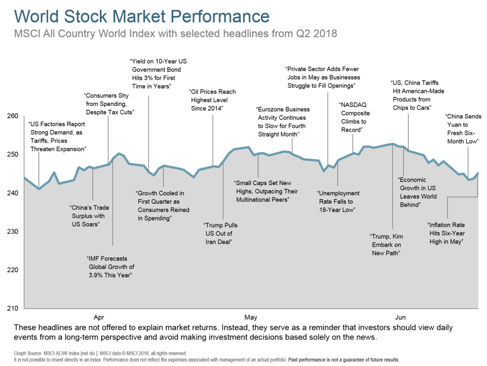 Q218 World Stock Market Performance.png