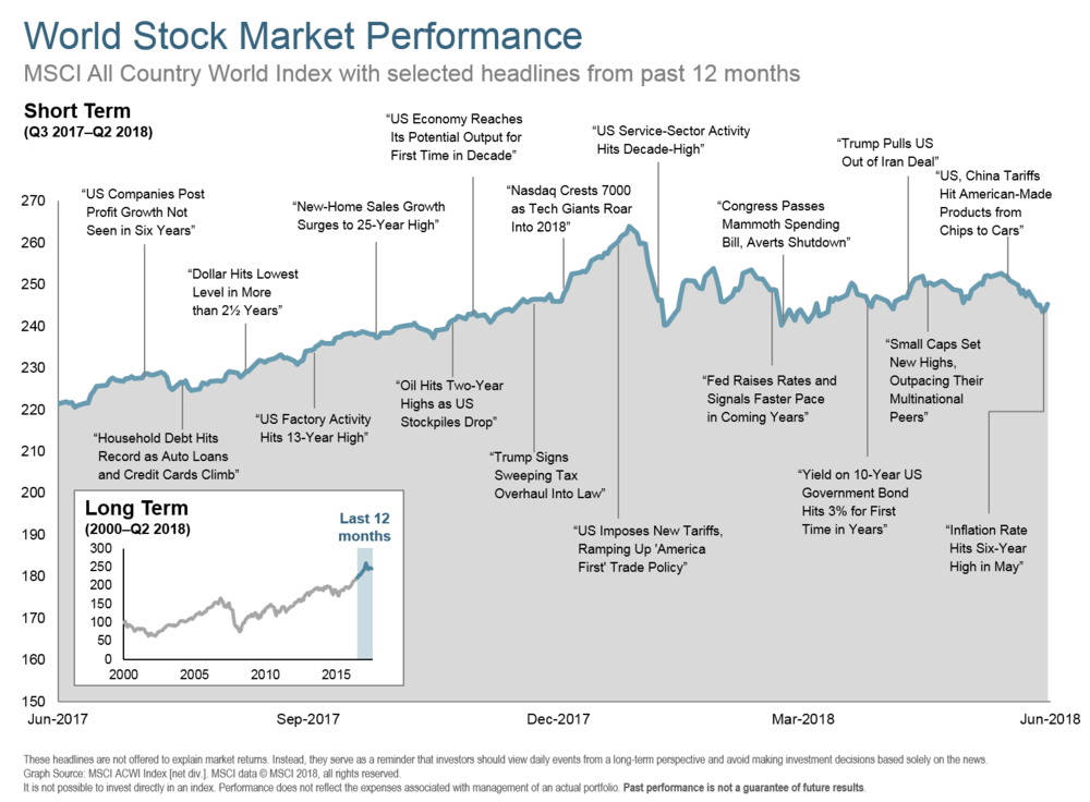 Q218 World Stock Market Performance 12 months.png
