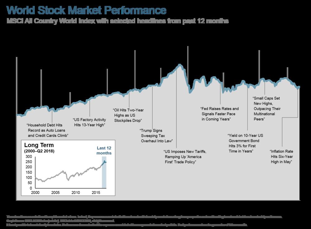 Q218 World Stock Market Performance 12 months.png