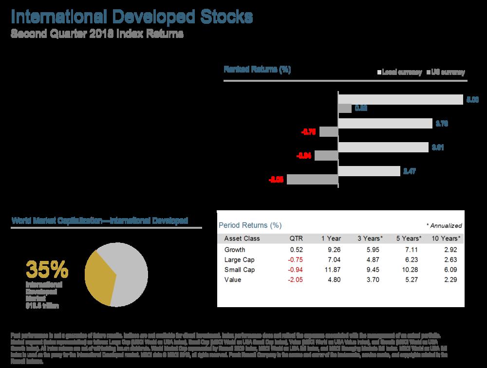 Q218 International Developed Stocks.png