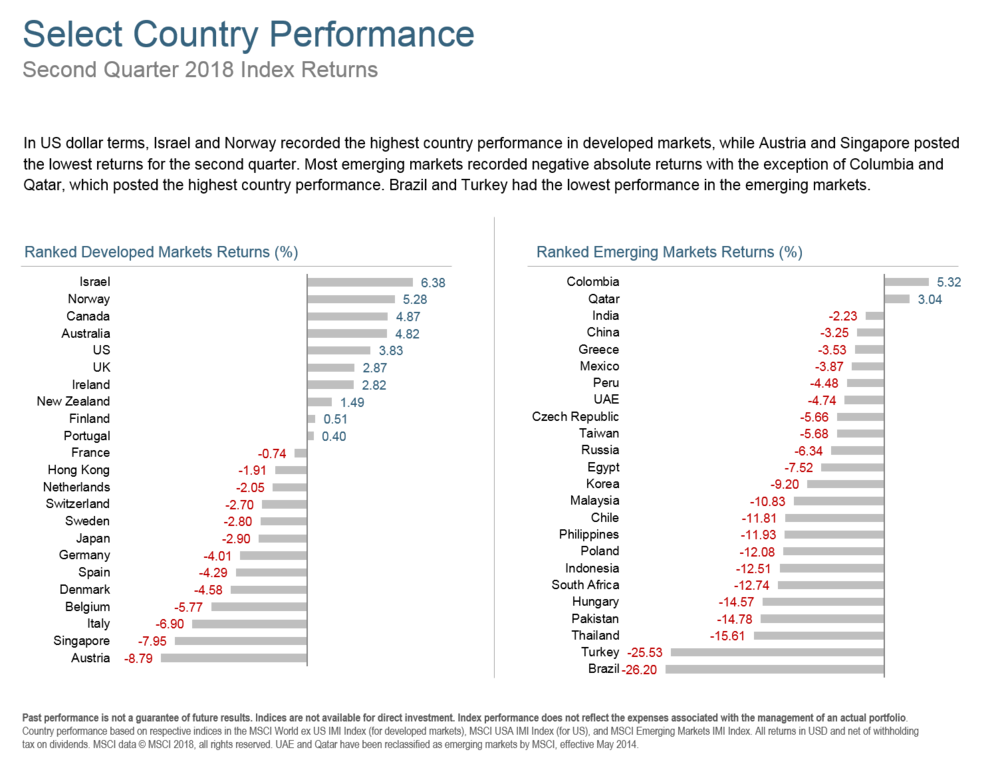 Q218 Select Country Performance.png
