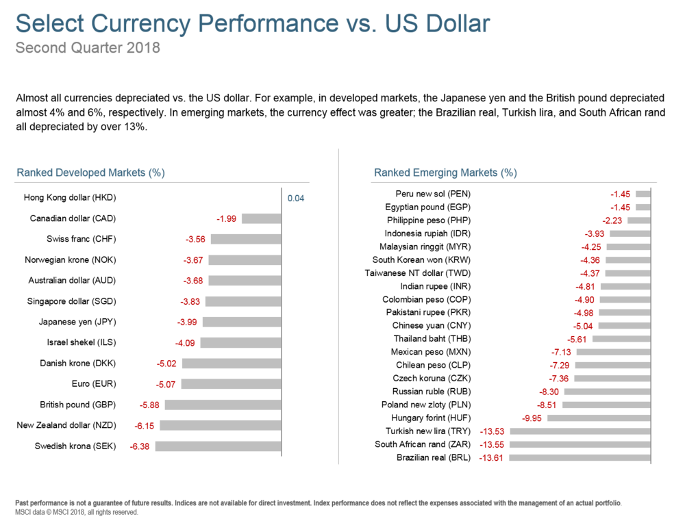 Q218 Select Currency Performance.png