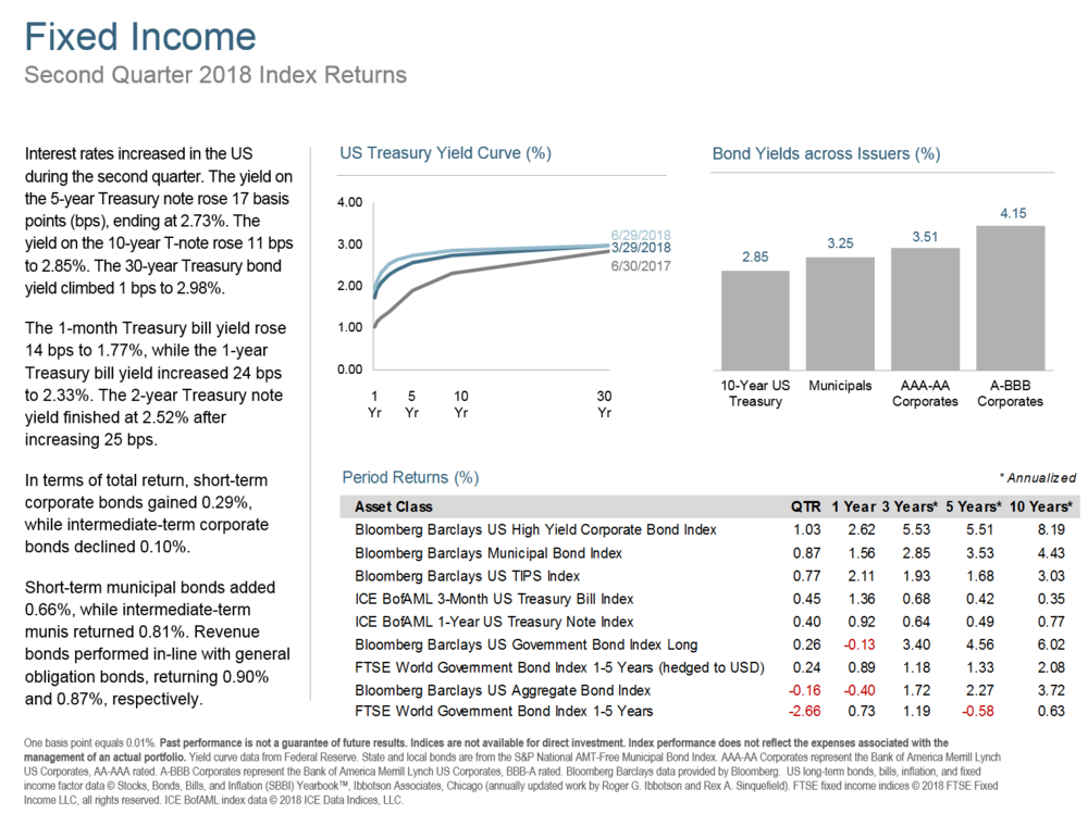 Q218 Fixed Income.png