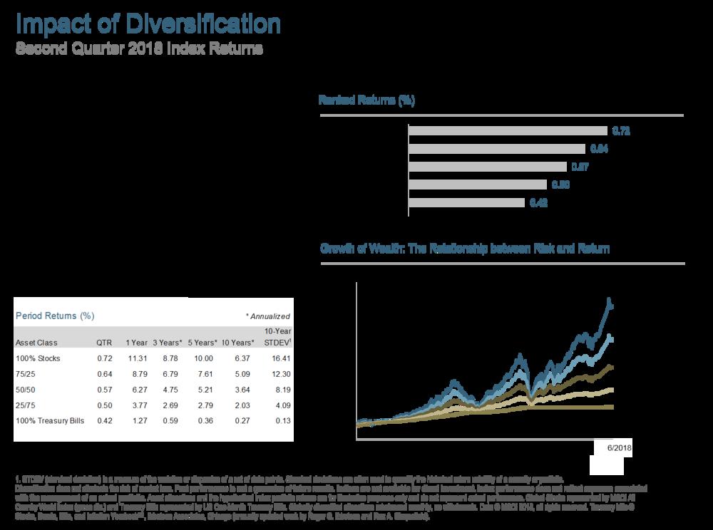 Q218 Impact of Diversification.png